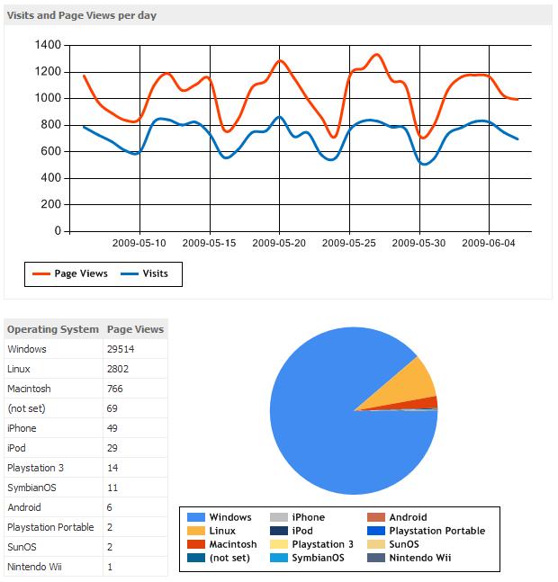 The new Kartones.Net site stats