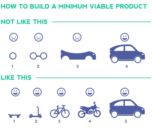 Visual explanation of how to build an MVP