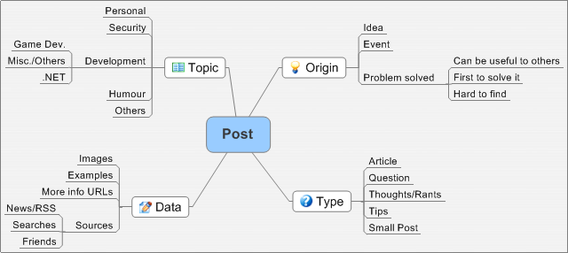 Posting mind map