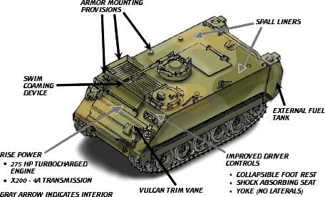 M113A3 APC diagram